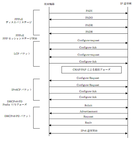 IPv6 sequence diagram