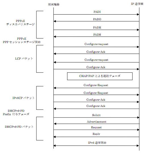 IPv6 sequence diagram